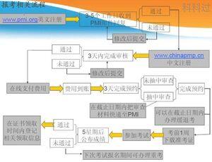 信息系统项目管理师和PMP®对比