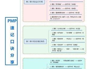 PMP®考试章节口诀-关键词篇(1~7章)